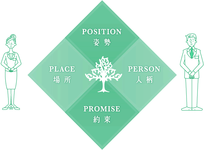 POSITION 姿勢 PLACE 場所 PERSON 人柄 PROMISE 約束